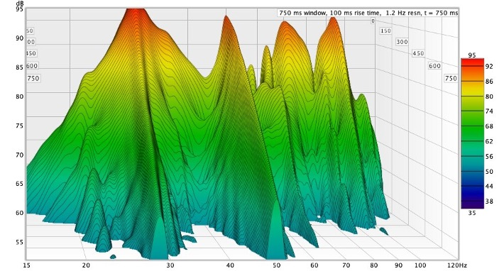 Acoustic treatment begins with analysis of the room and acoustic modelling.