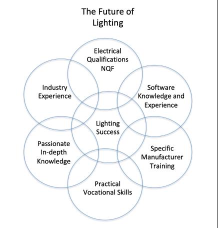 Future of Lighting