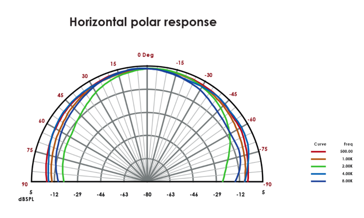 We use horizontal polar response data to ensure that our designs for home cinema audio are technically accurate.