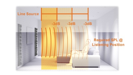 Home Cinema Audio Explained - SPL at listening postion for Line Source