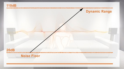 Image shows representation of dynamic range in terms of home cinema sound.