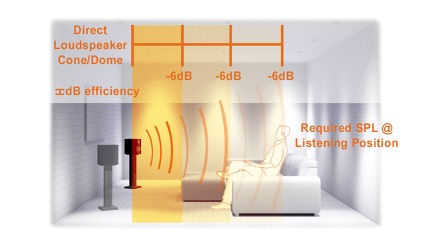 Home Cinema Audio Explained - SPL at listening postion for Direct Loudspeaker