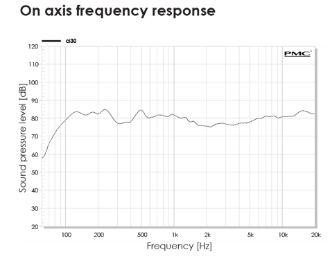 An example of on axis frequency response