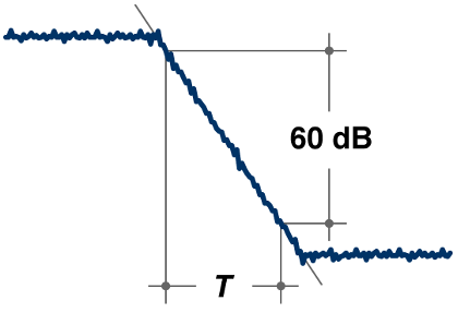 Shows impulse decay over 60dB relative to time.